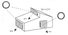 Βασικές αρχές, μέθοδοι και τεχνικές Βιοκλιματικού Σχεδιασμού